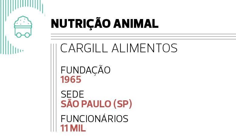Nutrição animal: Cargill Alimentos (Foto:  )