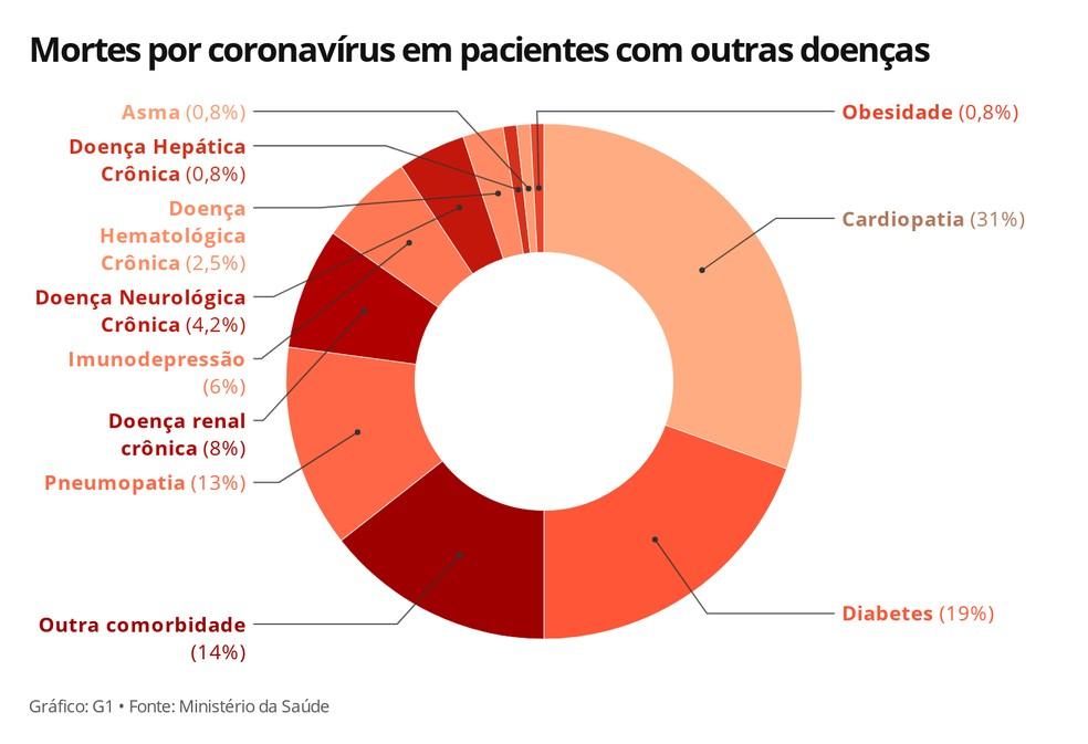 Mortes por coronavírus em pacientes com outras doenças — Foto: Carolina Dantas/G1