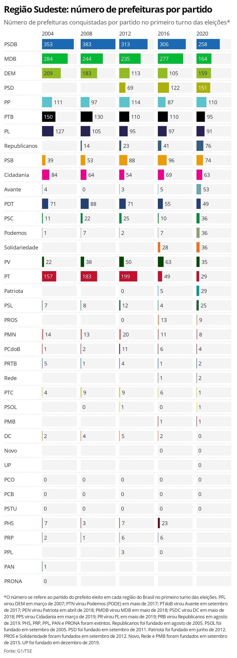 Região Sudeste: número de prefeituras por partido - Número de prefeituras conquistadas por partido no primeiro turno das eleições — Foto: Datawrapper / Gabriela Caesar