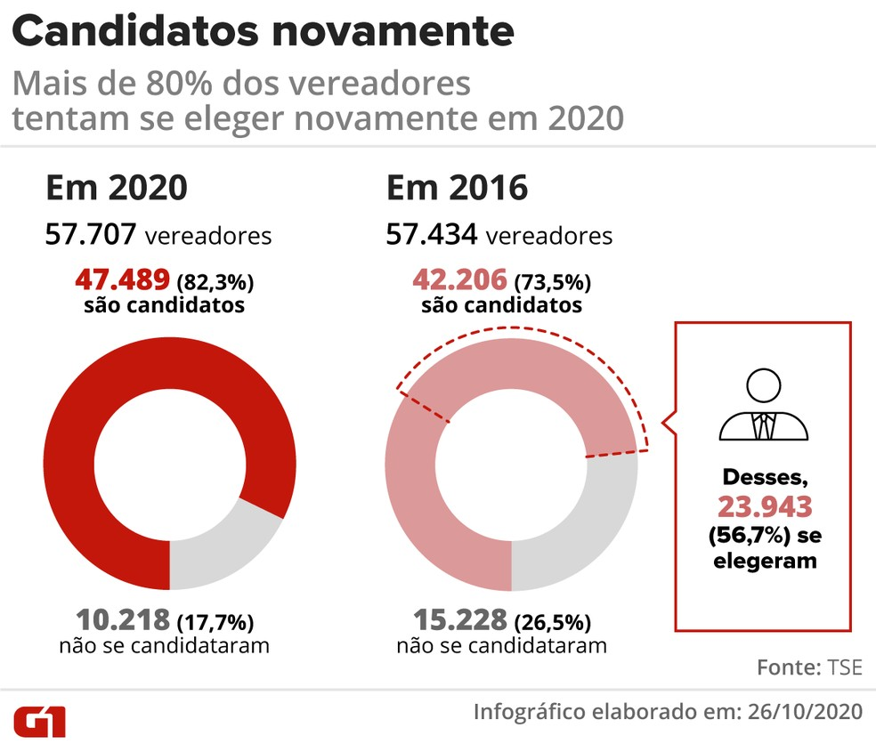 Vereadores que se candidataram novamente em 2016 e 2020 — Foto: Élcio Horiuchi/G1