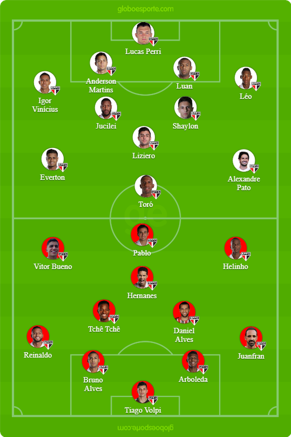 Prováveis equipes titular e reserva do São Paulo — Foto: GloboEsporte.com