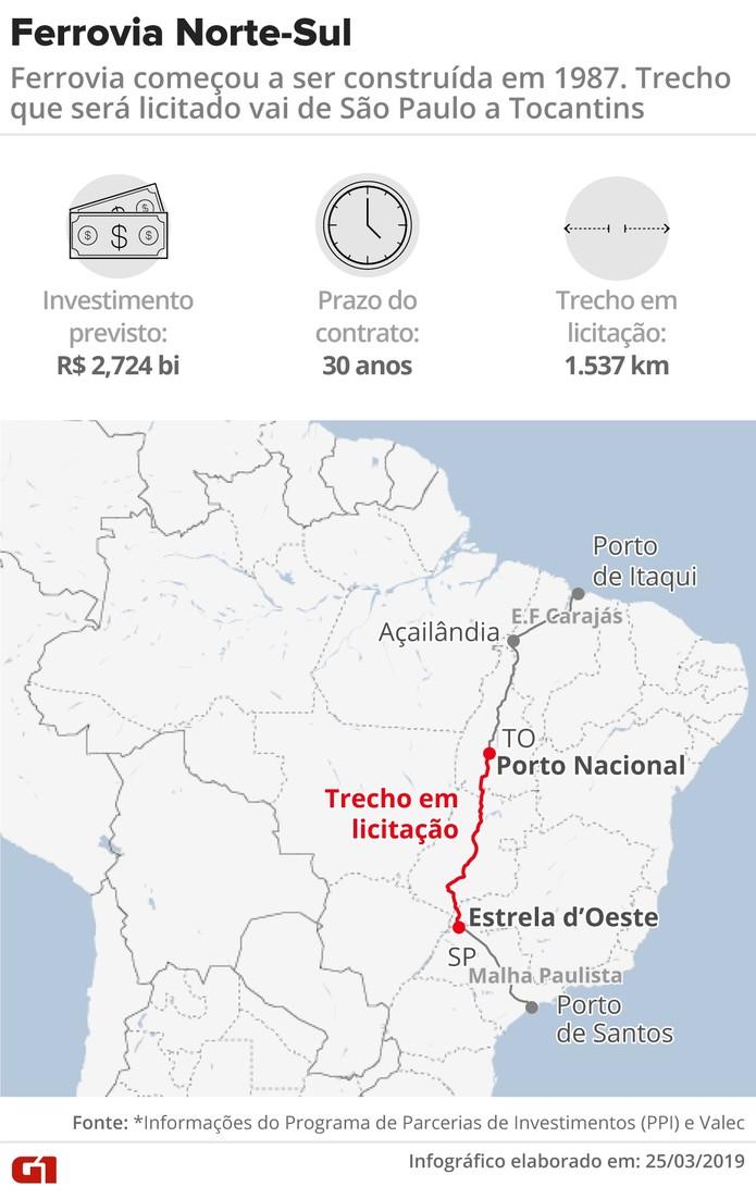 54c06e568 Rumo vence trecho de 1,5 mil quilômetros da Ferrovia Norte-Sul   Economia    G1