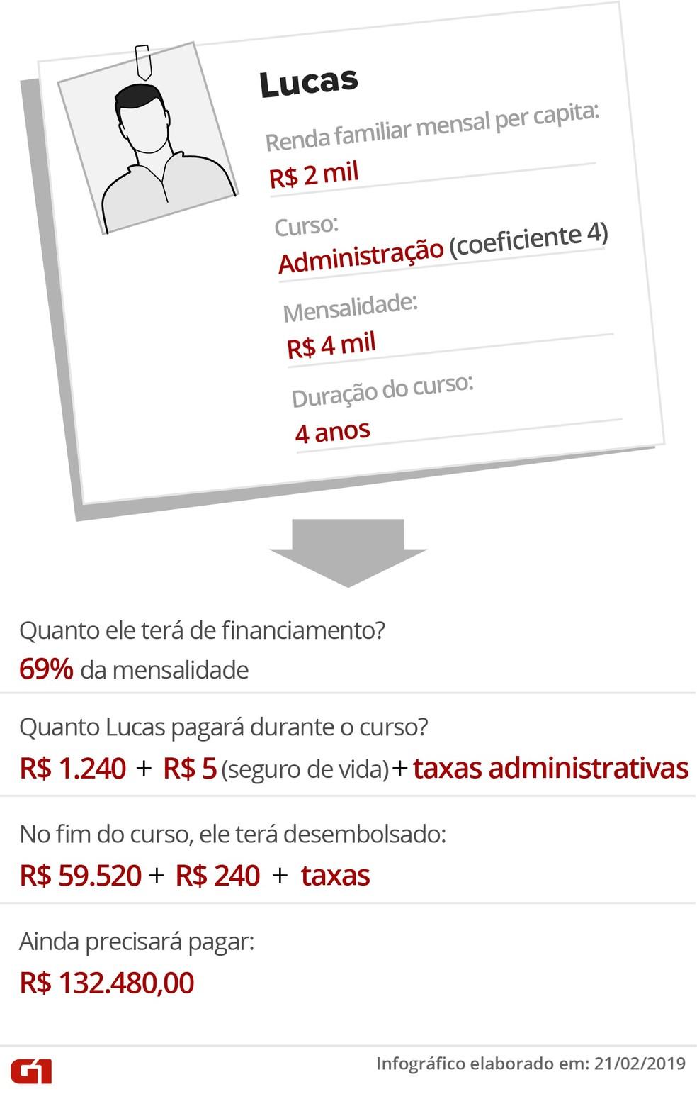Exemplo mostra como seria o pagamento da dívida do Fies de um estudante de administração — Foto: Fernanda Garrafiel/G1