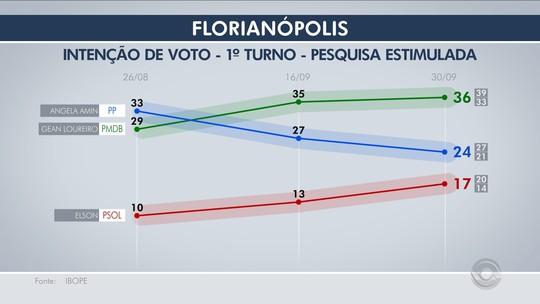Ibope, votos válidos: Gean tem 40%, Angela Amin, 27%, e Elson, 19%