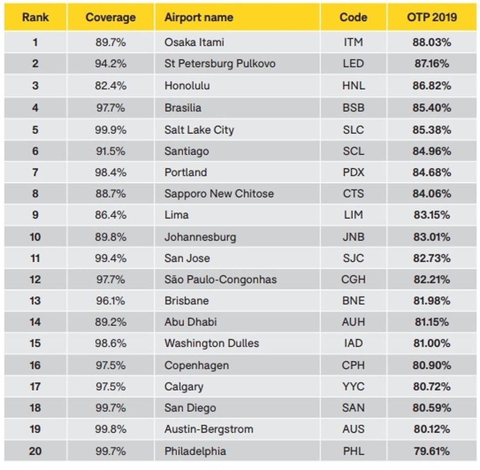 Ranking de pontualidade em aeroportos  — Foto: Reprodução