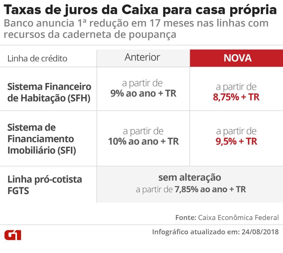 (Foto: Infografia: Karina Almeida/G1)