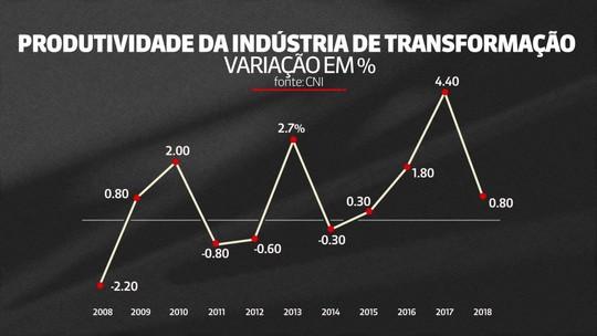 Produtividade da indústria brasileira desacelera em 2018