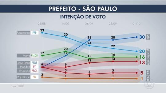 Ibope, votos válidos: Doria tem 35%, Russomanno, 23%, Marta, 19%, e Haddad, 15%