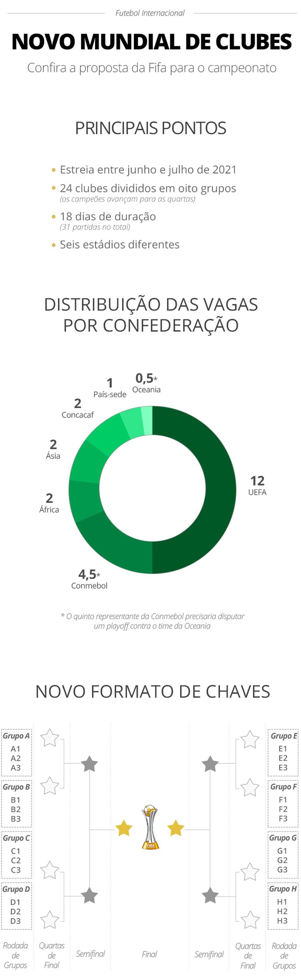 Info Mundial de Clubes (Foto: infoesporte)