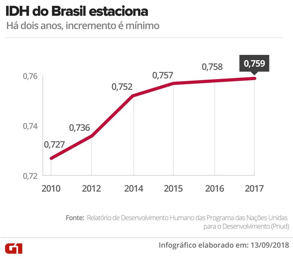 Evolução do Brasil no IDH — Foto: Infografia: Alexandre Mauro