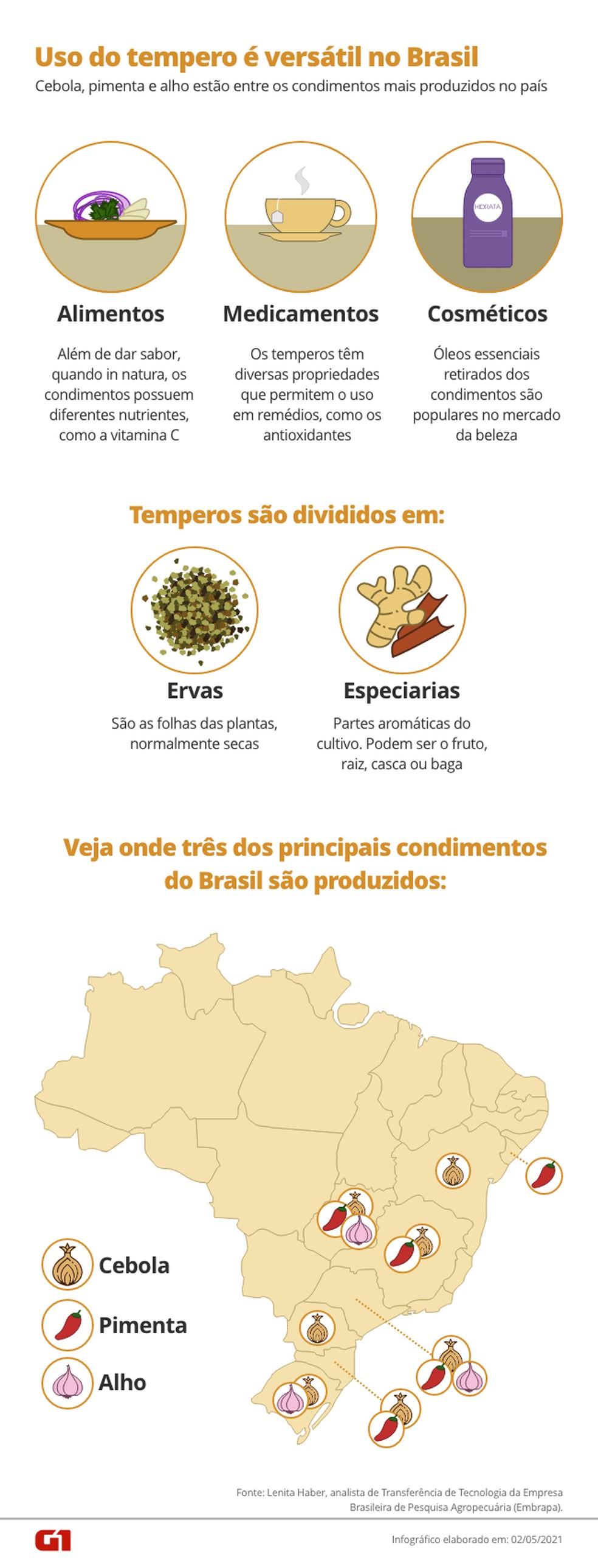 Uso de temperos é versátil no Brasil. — Foto: Arte / G1