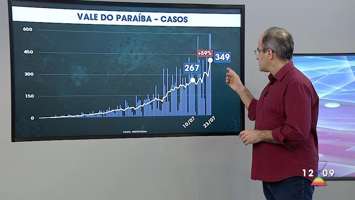 Na contramão de anúncio do Estado, prefeitos da região anunciam medidas de flexibilização – G1
