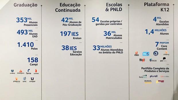 Segmentos e marcas da Cogna (Foto: Marcelo Moura)