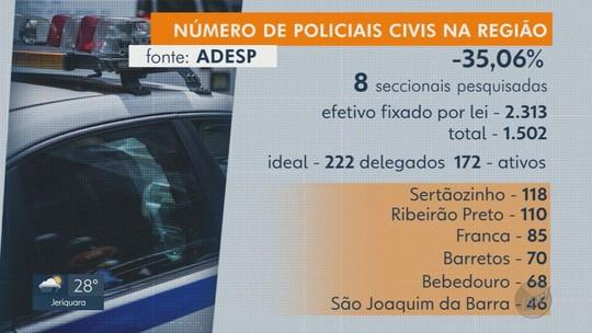 Associação indica déficit de 35,06% no número de policiais civis na região de Ribeirão Preto