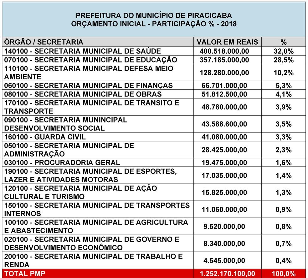 Orçamento previsto para 2018 por secretaria municipal (Foto: Prefeitura de PIracacaba )