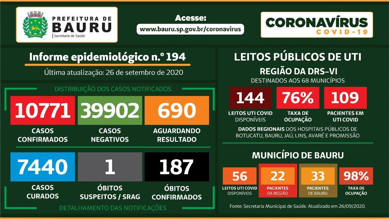 Mortes confirmadas por Covid-19 no centro-oeste paulista neste sábado, 26 de setembro