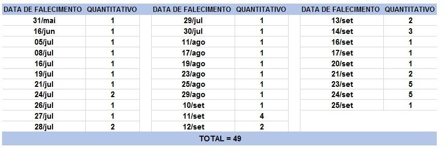 Bahia tem 850 novos casos de Covid-19 nas últimas 24h; nº total passa de 306 mil com 6.599 mortes