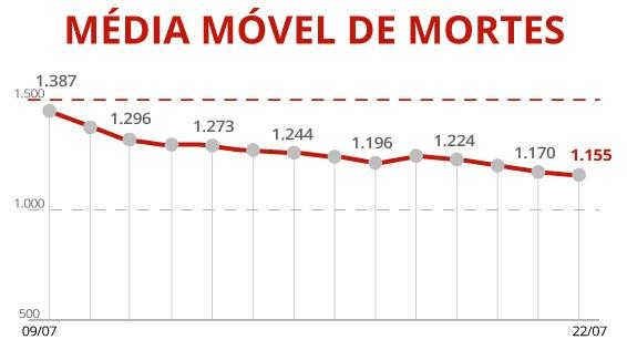 Brasil passa de 547 mil mortes por Covid; média móvel de óbitos cai pelo 26º dia seguido