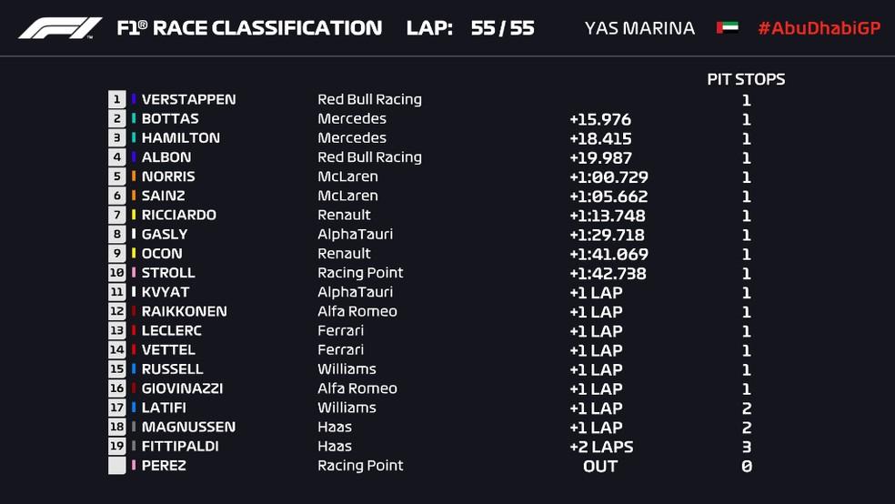 Resultado final do GP de Abu Dhabi — Foto: Reprodução/FOM