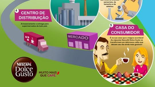 Serginho Groisman conhece o controle de qualidade de Nescafé Dolce Gusto