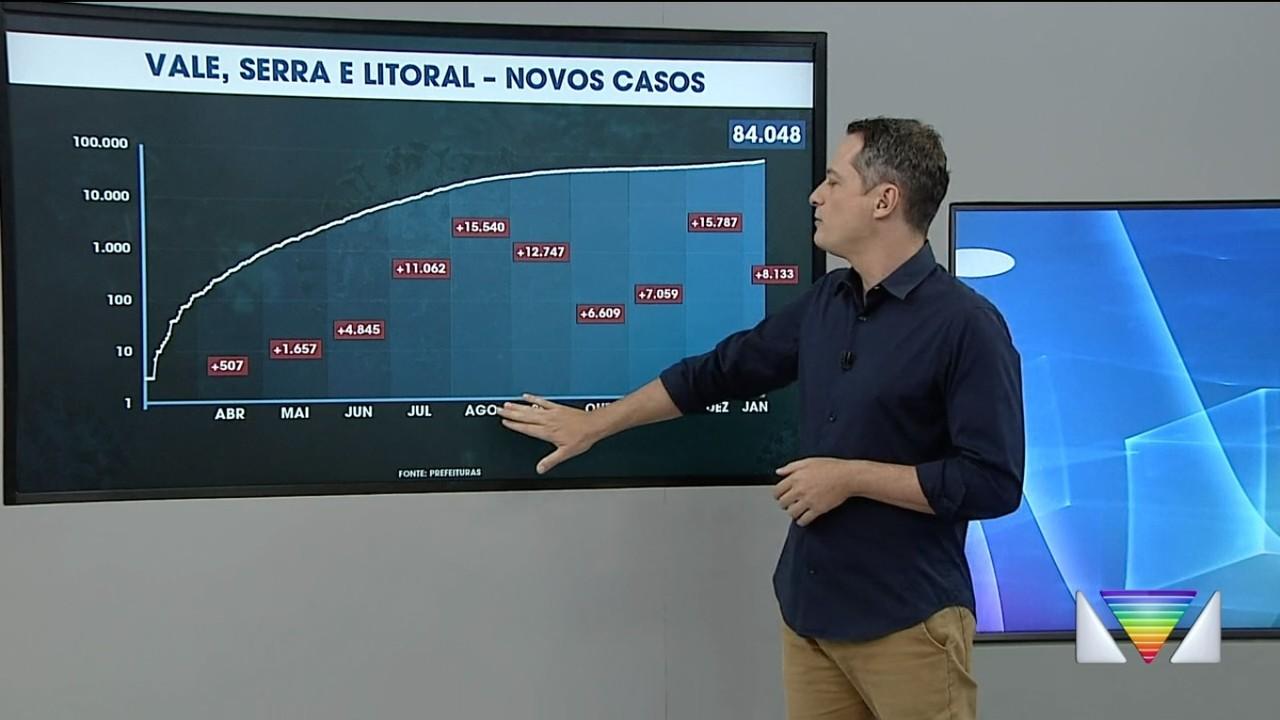 Número da pandemia de coronavírus avançam na região