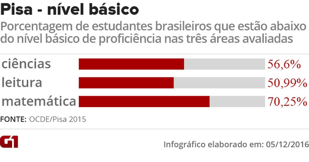 Maioria dos brasileiros ficaram abaixo do nível básico de proficiência em todas as áreas do Pisa 2015 — Foto: Editoria de Arte/G1