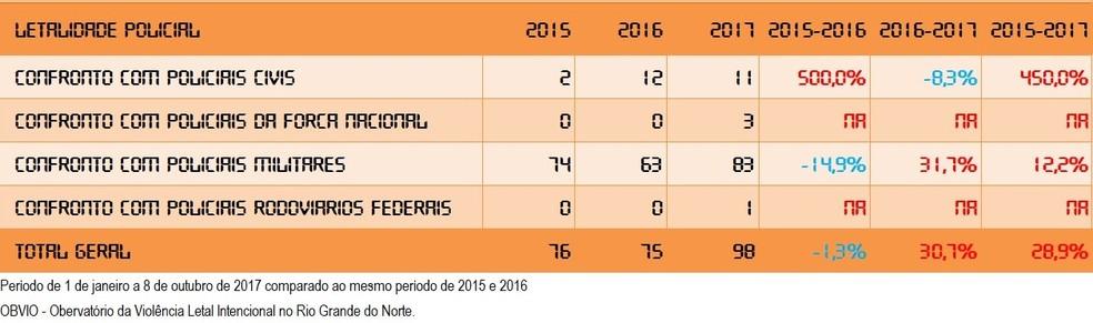 Letalidade policial aumentou 30,7% no RN, segundo observatório (Foto: Observatório da Violência do RN)