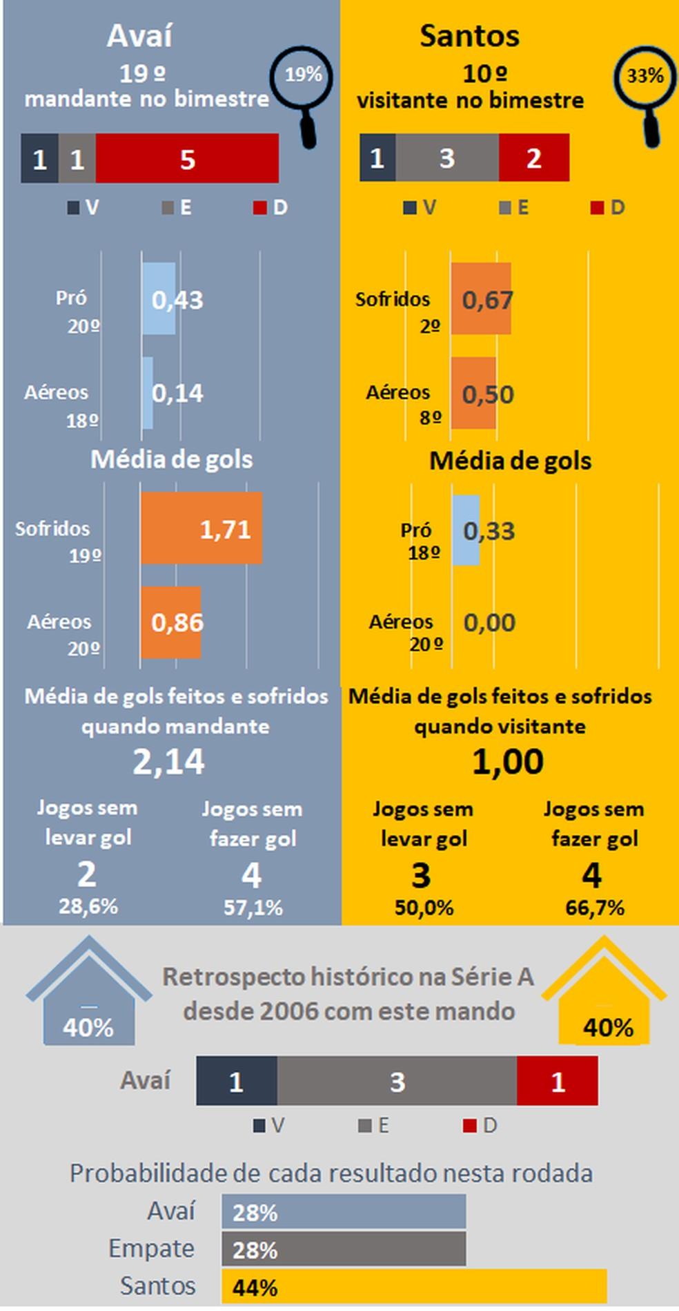 Favoritismos #31 — Foto: Espião Estatístico