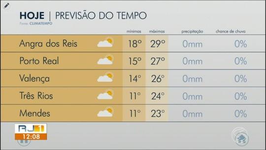 Tempo volta a esquentar no Sul do Rio a partir desta quinta-feira