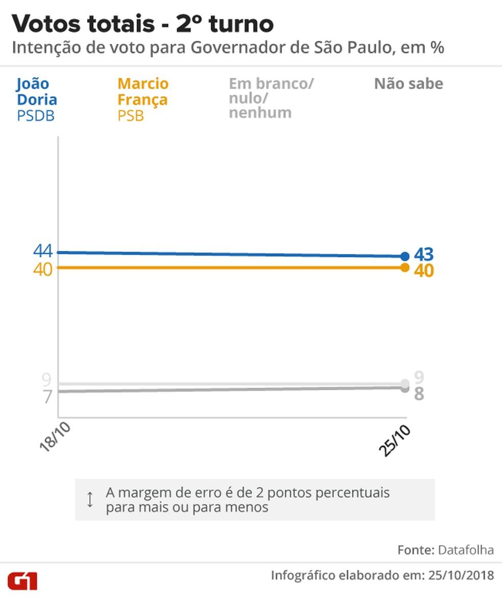 Datafolha - 25 de outubro - votos totais, pesquisa 2º turno para o governo de SP. — Foto: Arte/G1
