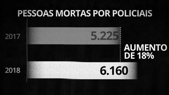 Mortes causadas pela polícia crescem 18% em 2018, e menos policiais são assassinados