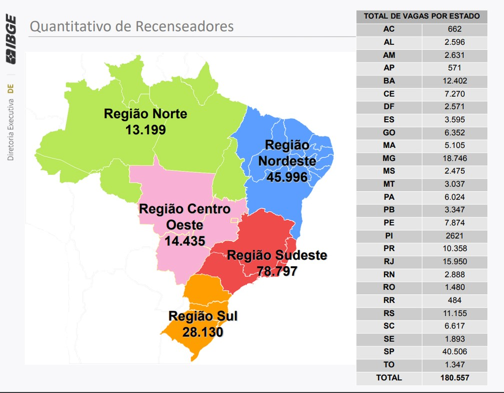 Distribuição de vagas do concurso para recenseadores — Foto: Divulgação/IBGE