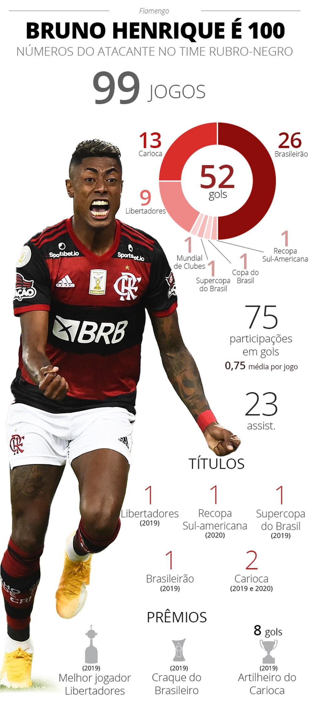 Infográfico: Bruno Henrique 100 jogos pelo Flamengo — Foto: ge