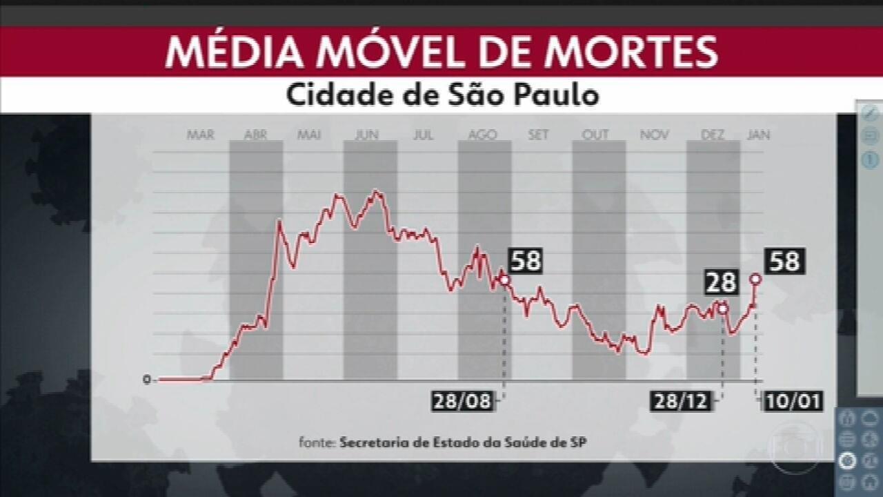 Estado de São Paulo registra 5.619 novos casos da Covid-19, em 24 horas.