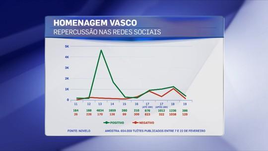 Omissão de dirigentes com familiares agravou repercussão negativa contra o Flamengo