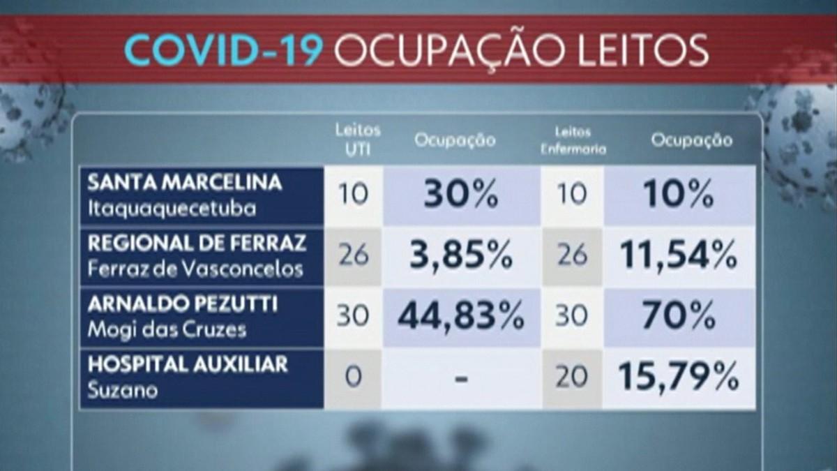 Ocupação de leitos de UTI Covid na rede estadual do Alto Tietê está em 26,2%