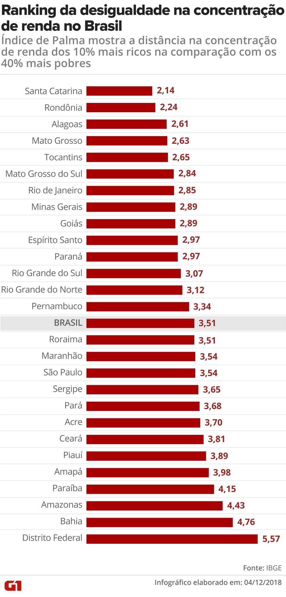 Ranking do Índice de Palma mostra quais os estados têm a maior desigualdade de renda entre os 10% mais ricos e os 40% mais pobres no Brasil — Foto: Fernanda Garrafiel/G1