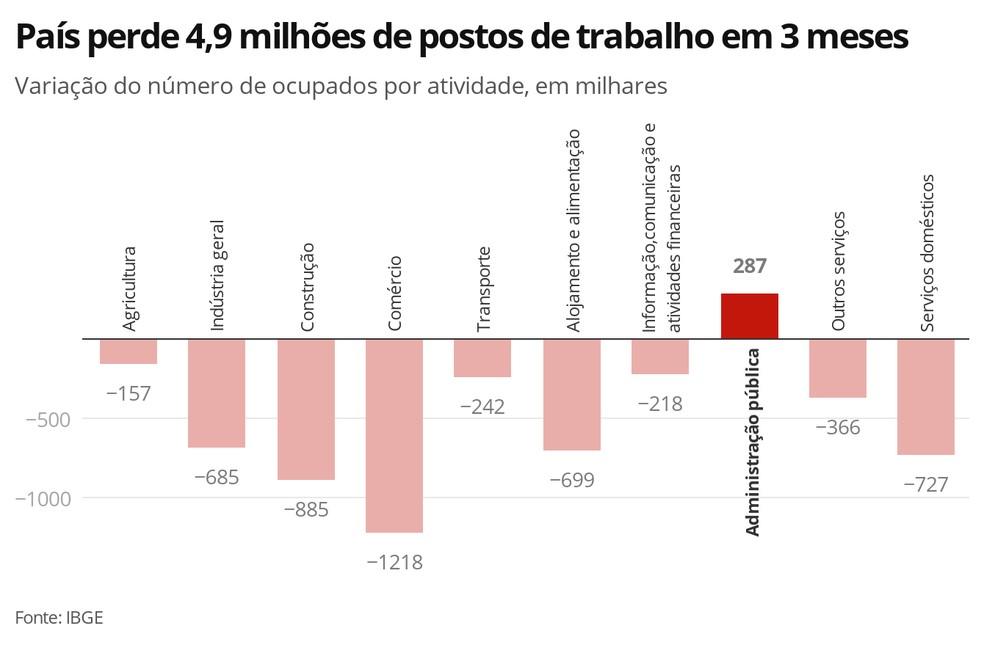Variação do número de ocupados por atividade, na comparação com o trimestre encerrado em janeiro. — Foto: Economia G1