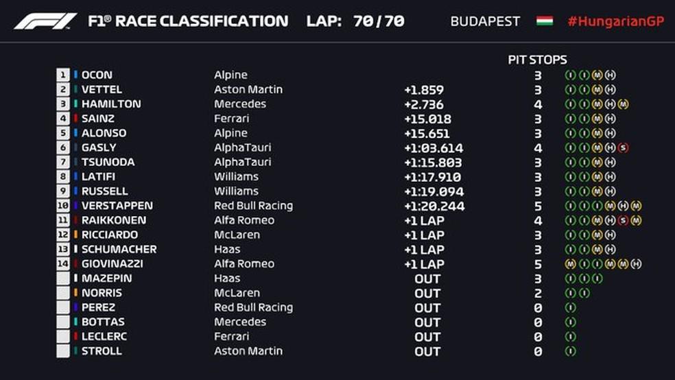 Resultado oficial do GP da Hungria — Foto: F1