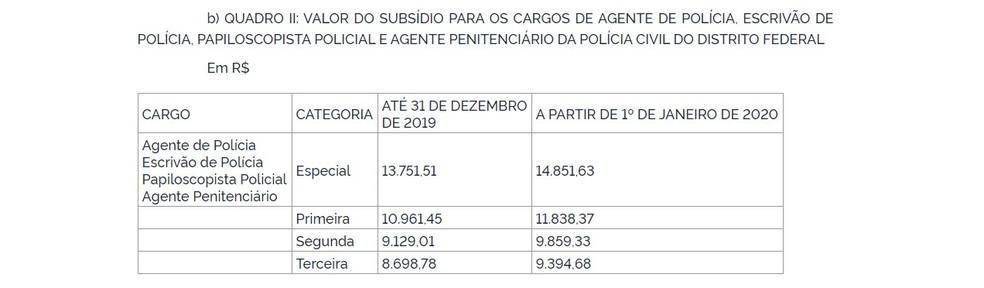 Tabela de remuneração da PCDF após concessão de reajuste — Foto: Reprodução