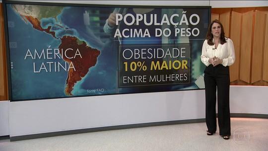 Quase metade da população da América Latina está acima do peso
