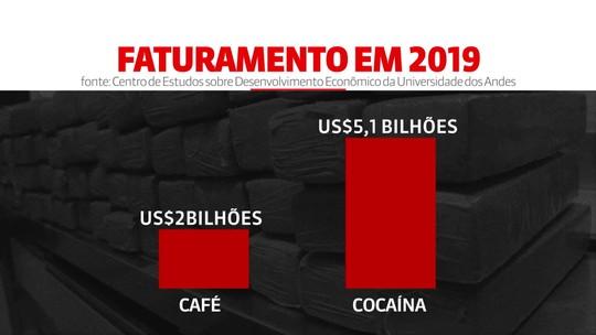 Produção de coca ultrapassa a de café na Colômbia