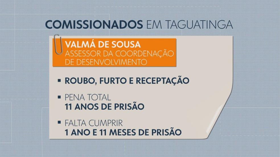 Veja ficha criminal de Valmá de Sousa — Foto: Reprodução/TV Globo