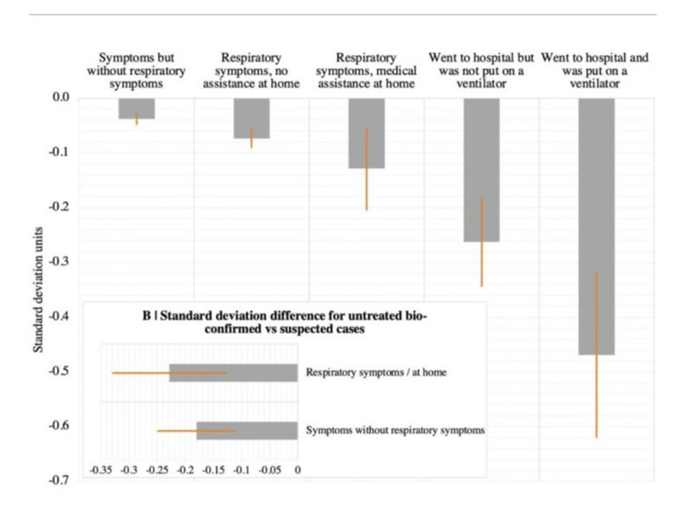 Os gráficos resumem parte dos achados da pesquisa: as barras na cor cinza indicam o desvio resultados do teste entre os indivíduos que tiveram covid-19. Aqueles que precisaram de intubação (última barra à direita) apresentaram o pior desempenho em comparação com a média  Foto: Reprodução/Via BBC