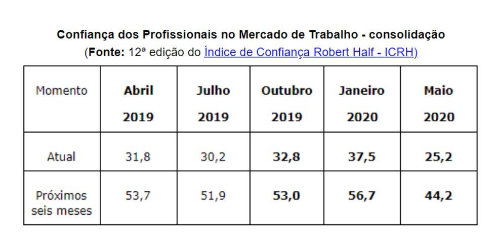 Confiança dos Profissionais no Mercado de Trabalho, segundo pesquisa da Robert Half — Foto: Divulgação