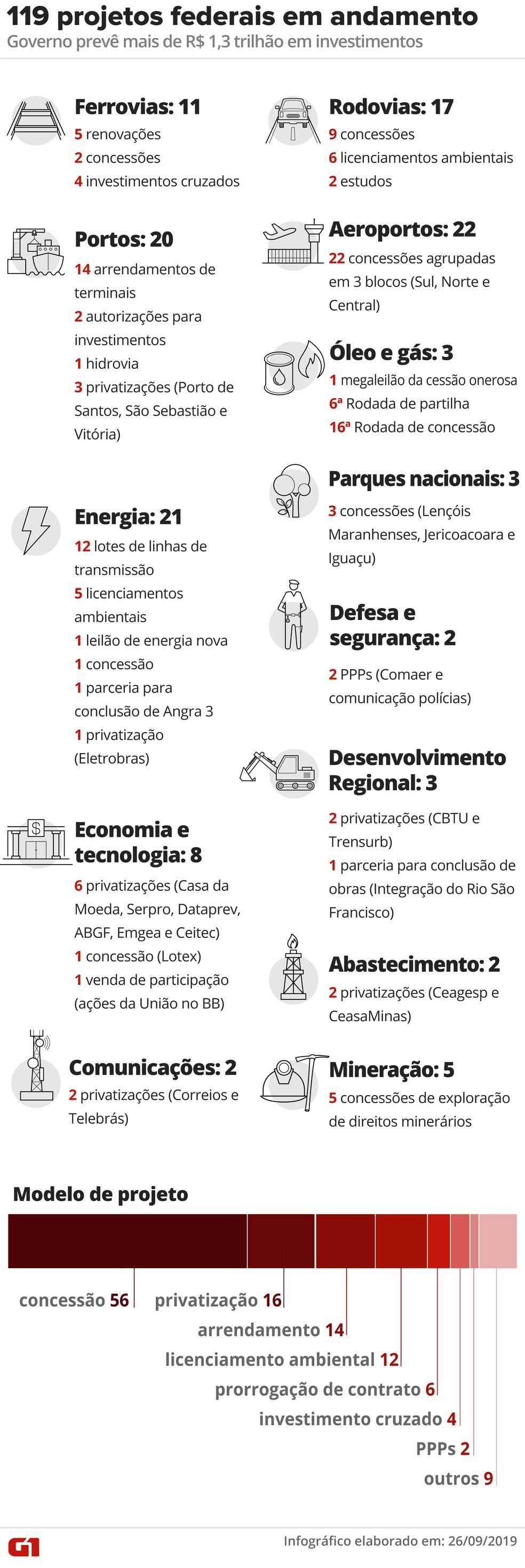119 projetos federais em andamento — Foto: Infografia: Wagner Magalhães/G1