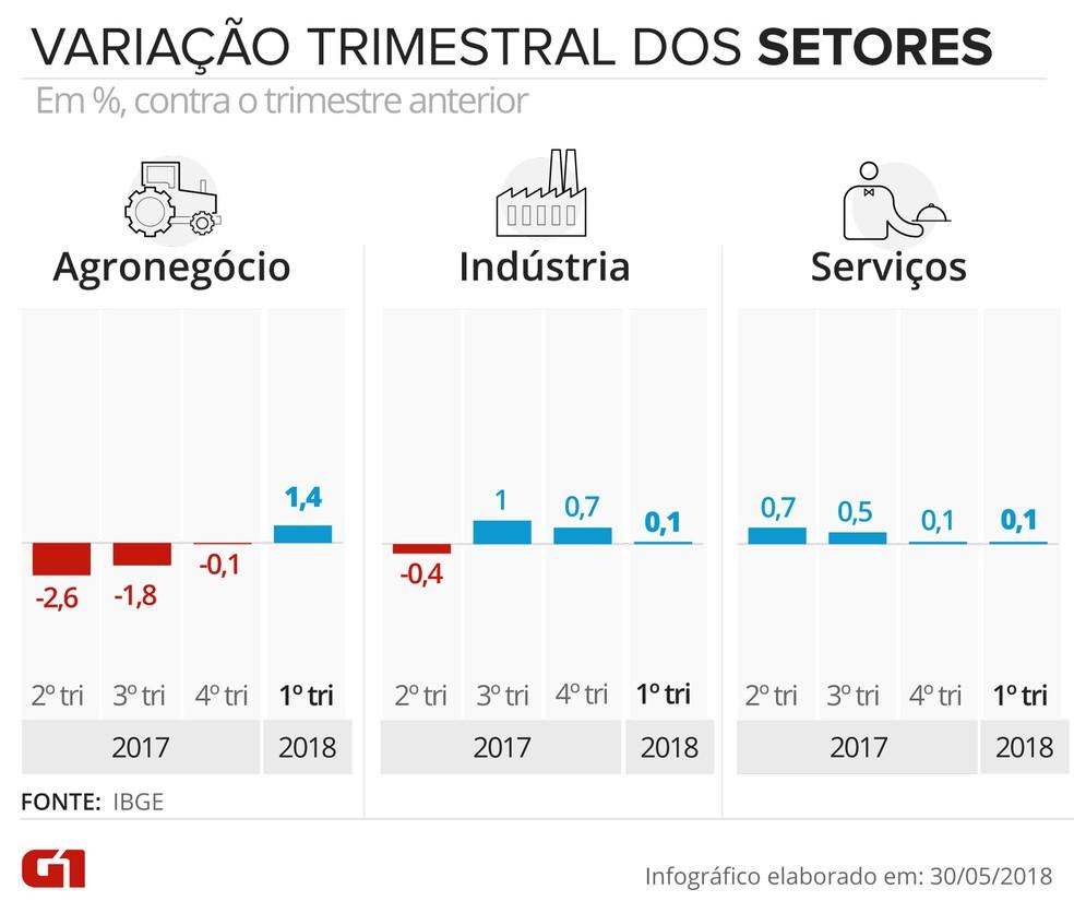 Variação trimestral do PIB em cada setor (Foto: Juliane Monteiro/G1)