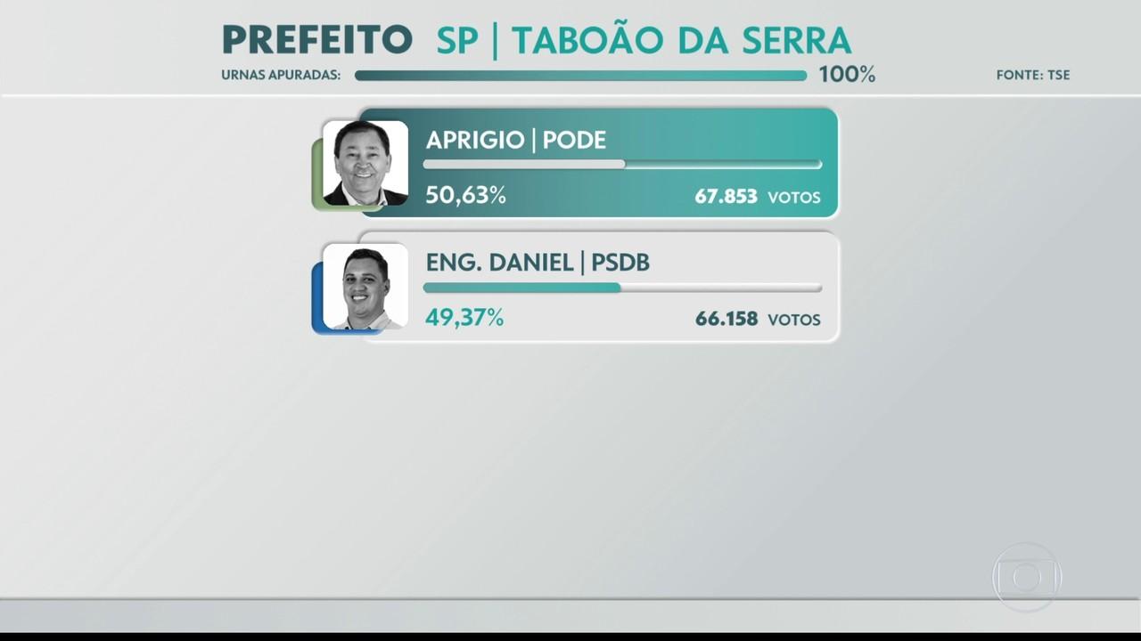Aprigio, do Podemos, foi eleito prefeito de Taboão da Serra