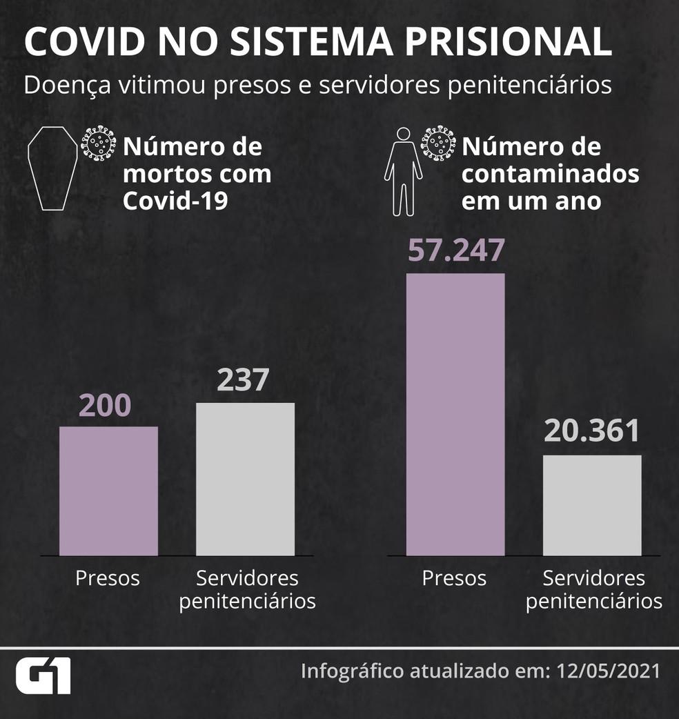 Número de presos e servidores penitenciários mortos e contaminados pela Covid-19 — Foto: Élcio Horiuchi/G1