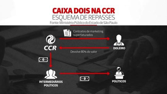 CCR cita pagamento em caixa 2 para ex-secretário de Alckmin e campanhas de Mercadante e Marinho